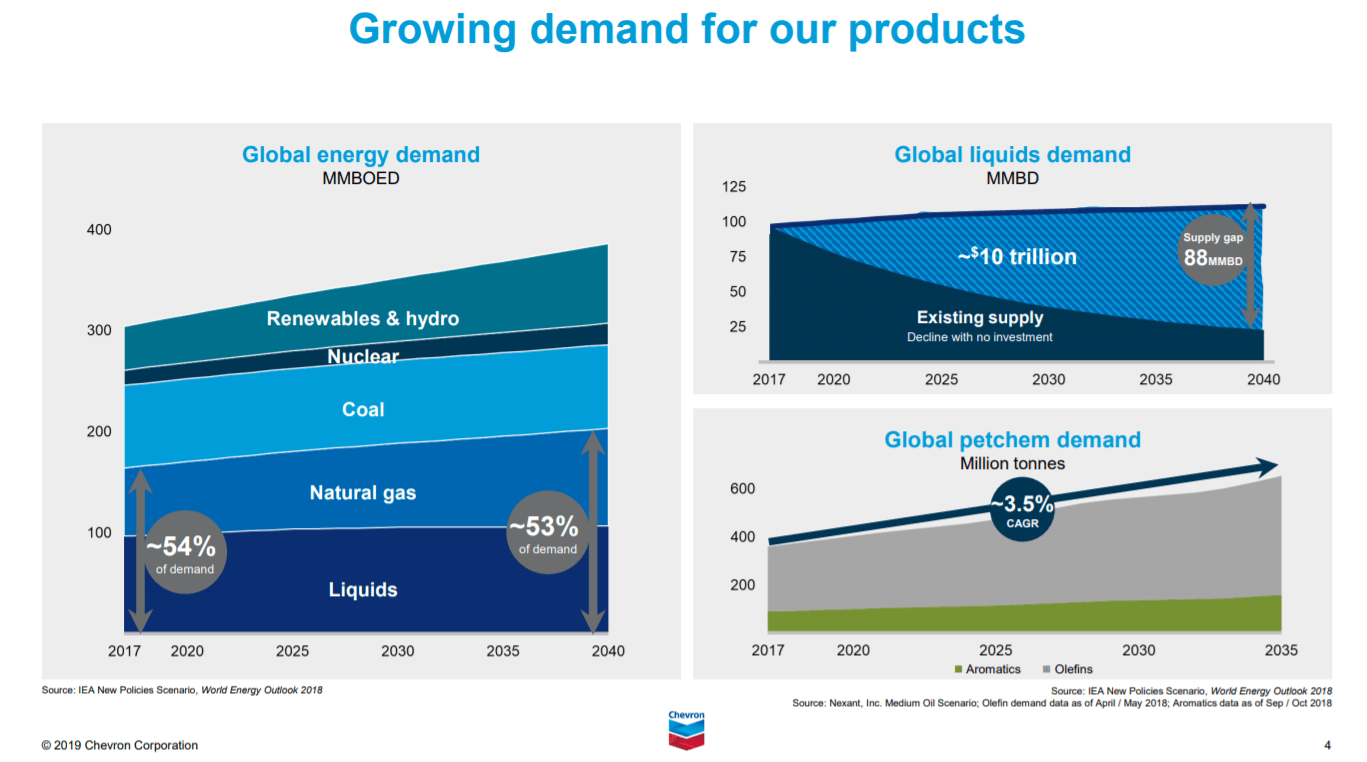 Chevron: 4% Dividend Yield And New Projects Fueling Long-Term Growth - Chevron Corporation (NYSE:CVX) | Seeking Alpha