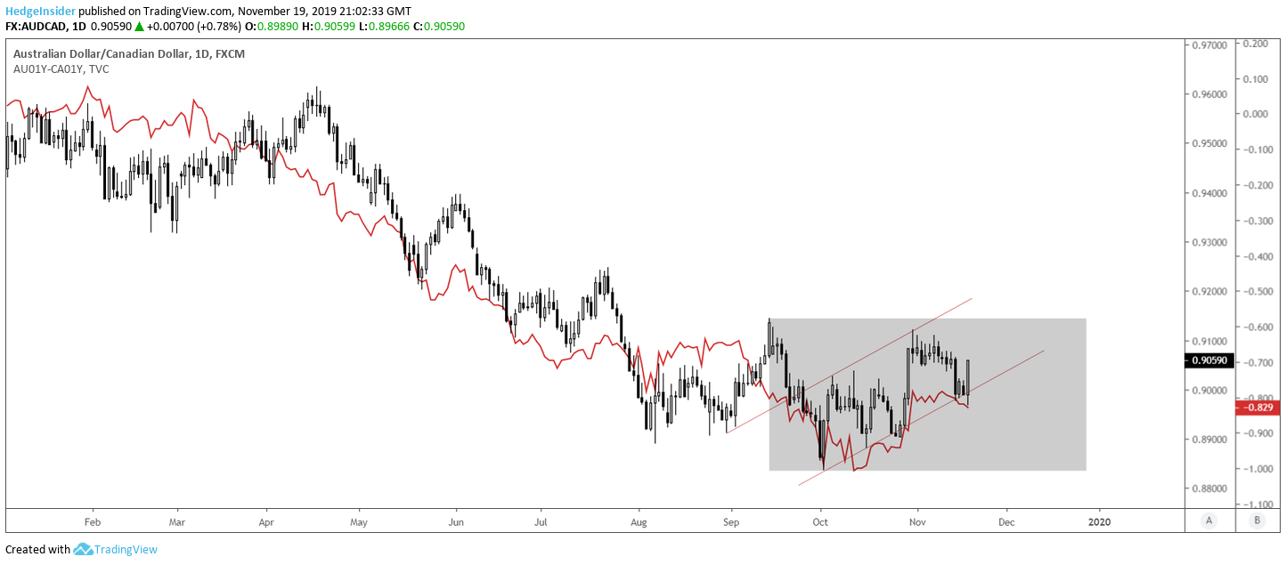 AUD/CAD Forecast: Short-Term Upside, With Longer-Term Downside   Seeking Alpha