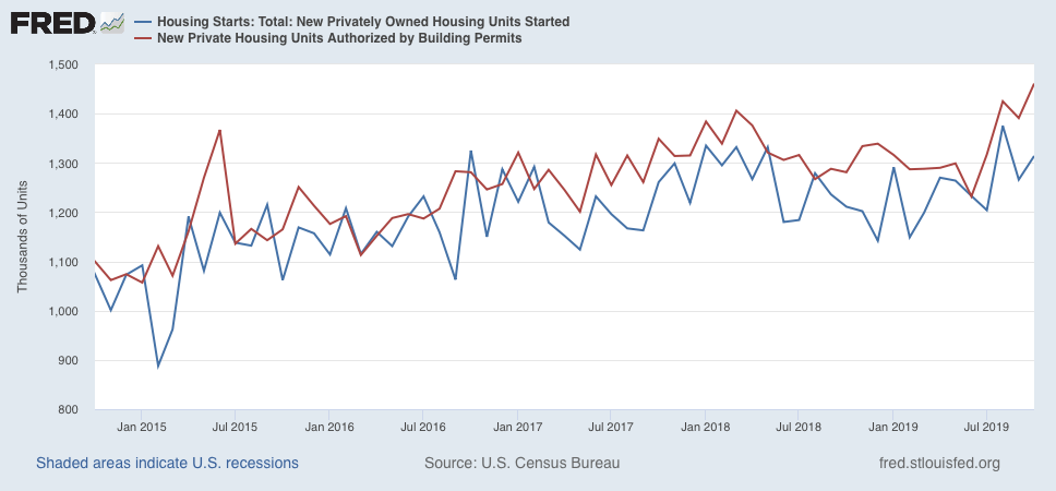 The Housing Rebound Continues, Strong Evidence Of Recession Risk Receding In 2020 | Seeking Alpha