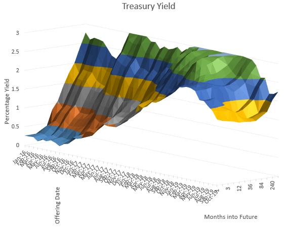 3-D 3-dimensional yield curve