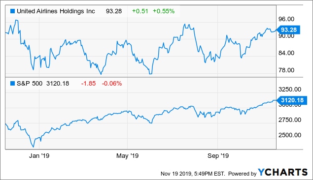 United Airlines: A Lower Share Price Could Make For A Possible Buy - United Airlines Holdings, Inc. (NASDAQ:UAL) | Seeking Alpha