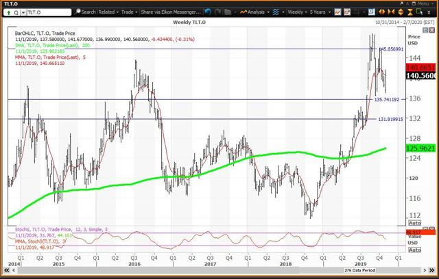 Weekly Chart For TLT
