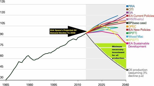 Oil Decline To 2040