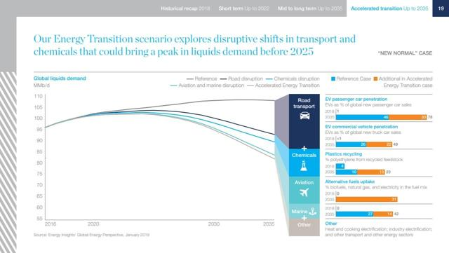 McKinsey New Normal Oil