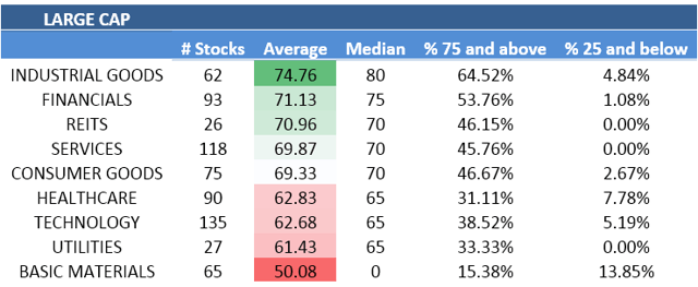 A ranking of large cap sectors from best to worst.
