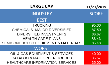 A ranking of the best and worst large cap industries.