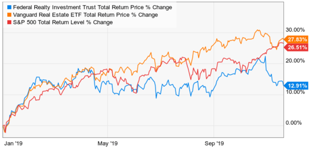 Federal Realty: 3 Reasons It's Time To Buy This High-Yield Dividend Giant - Federal Realty Investment Trust (NYSE:FRT) | Seeking Alpha