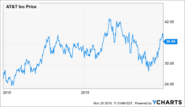 AT&T's Super Platform: The Strategy Is Now Becoming Clearer And Clearer - AT&T Inc. (NYSE:T) | Seeking Alpha