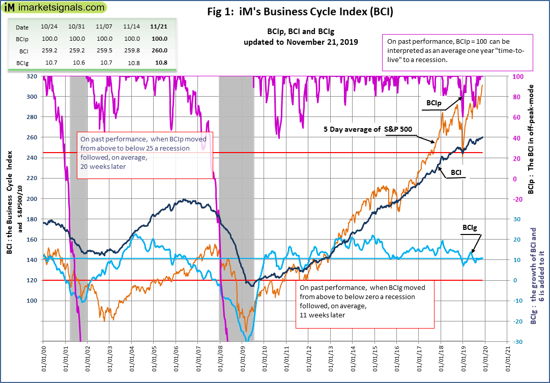 No Recession Signaled By iM's Business Cycle Index: Update - November 14, 2019
