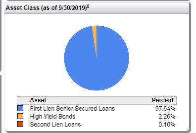 Earn An Attractive Total Return From FIV - A Closed-End Fund That Terminates In 2022 - First Trust Senior Floating Rate 2022 Target Term Fund (NYSE:FIV) | Seeking Alpha