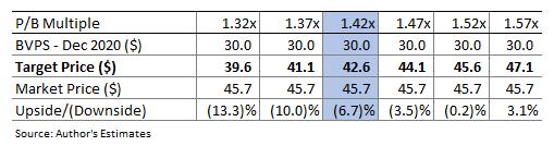 National Bankshares Valuation Sensitivity
