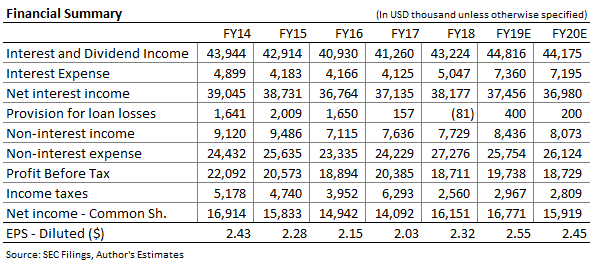 National Bankshares Income Forecast