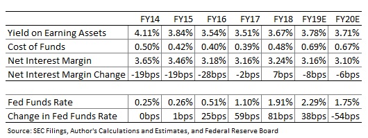 National Bankshares Net Interest Income