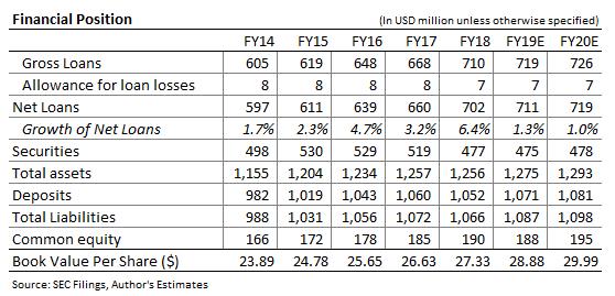 National Bankshares Balance Sheet Forecast