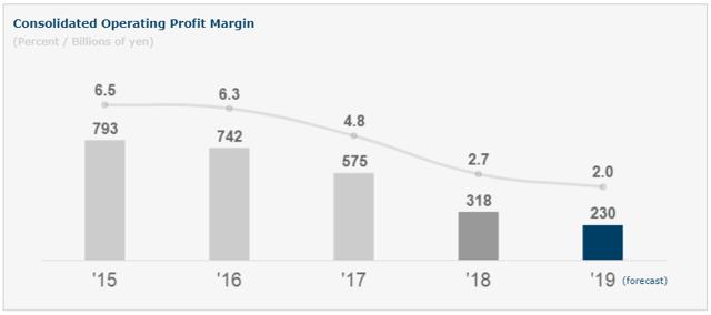 Nissan profits 2015-2019
