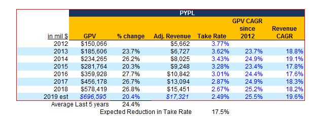 PayPal Stock Will Yield A Very High ROI Over The Next 5 Years - PayPal Holdings, Inc. (NASDAQ:PYPL) | Seeking Alpha