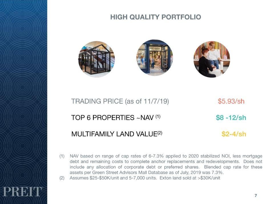PREIT Stock Could Be Worth $10 Or More Based On NAV - Pennsylvania Real Estate Investment Trust (NYSE:PEI) | Seeking Alpha