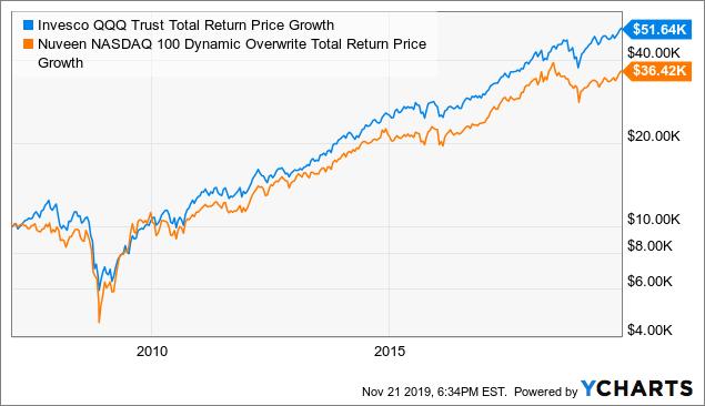 QQQX: Not A Great Strategy Today, But The CEF Generally Outperforms Its Benchmark - Nuveen Nasdaq 100 Dynamic Overwrite Fund (NASDAQ:QQQX) | Seeking Alpha