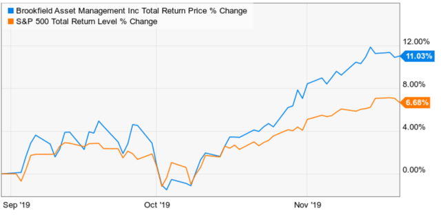 3 Reasons Brookfield Is A Must-Own Dividend-Growth Stock - Brookfield Asset Management Inc. (NYSE:BAM) | Seeking Alpha