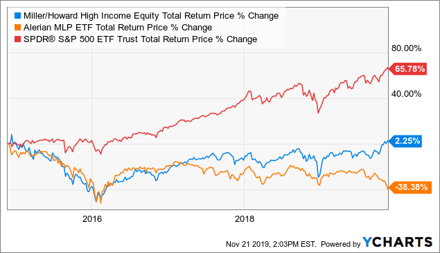 Miller/Howard High Income Equity Fund: Bearish As Market Price Diverges From NAV - Miller/howard High Income Equity Fund (NYSE:HIE) | Seeking Alpha