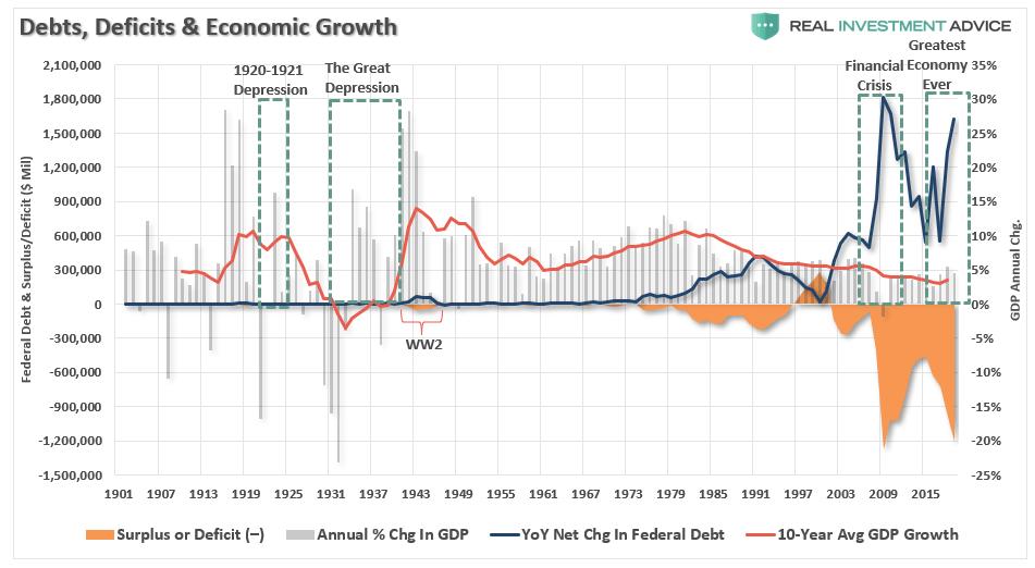 https://static.seekingalpha.com/uploads/2019/11/21/saupload_Debt-Deficit-EconomicGrowth-111619.png