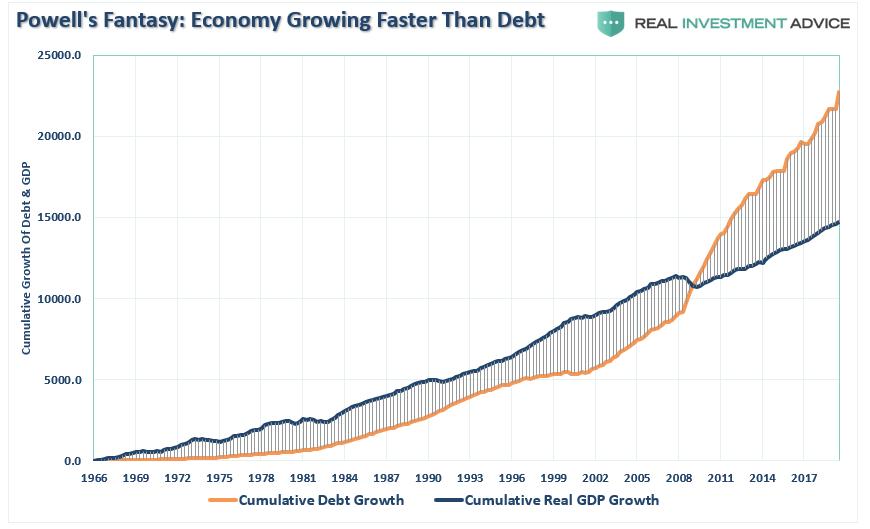 Powell's Fantasy: The Economy Should Grow Faster Than Debt | Seeking Alpha