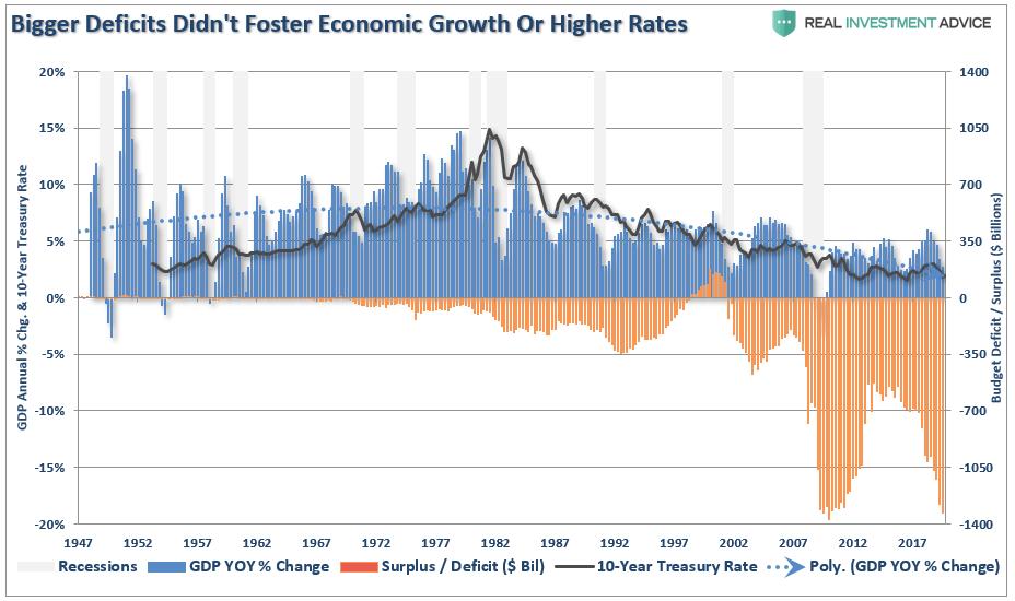 https://static.seekingalpha.com/uploads/2019/11/21/saupload_Deficts-Rates-GDP-111619.png
