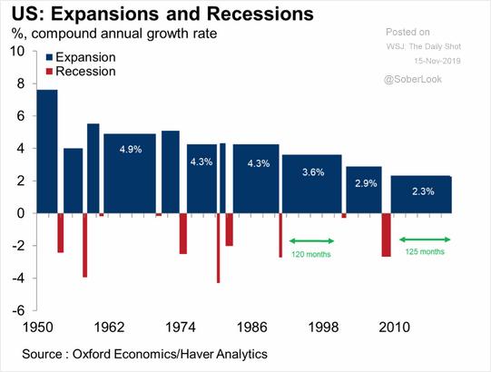 https://static.seekingalpha.com/uploads/2019/11/21/saupload_Weakest-Economic-Expansion.png