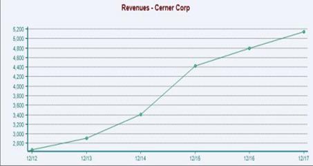 Cerner:Undervalued,Wide Moat, Dominant - Cerner Corporation (NASDAQ:CERN) | Seeking Alpha