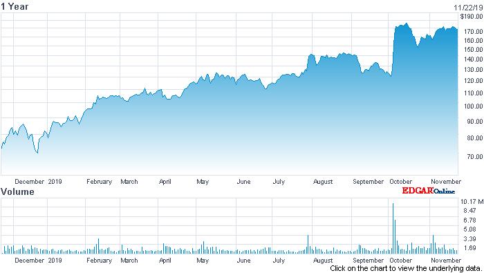 RingCentral's Winning Formula Involves Partnerships - RingCentral, Inc. (NYSE:RNG) | Seeking Alpha