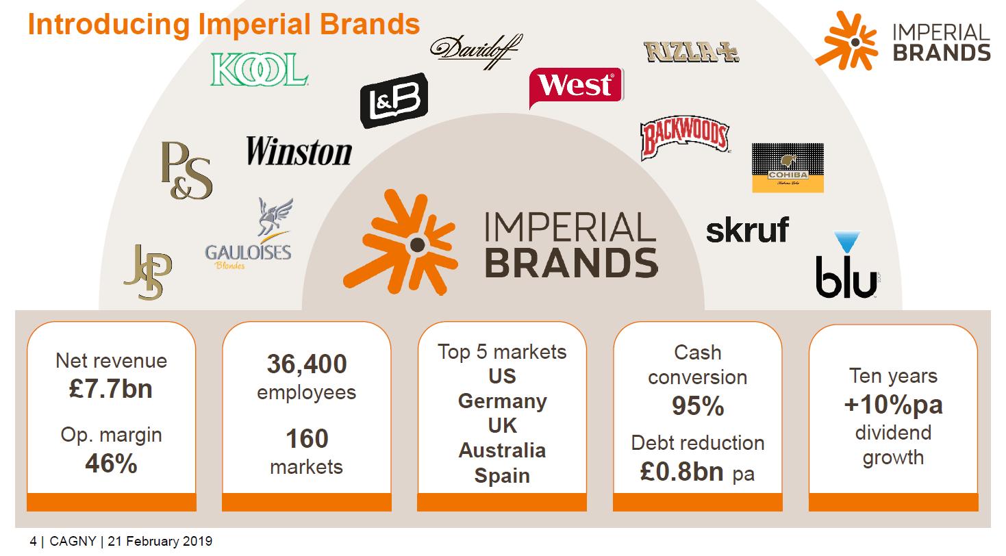 Imperial Brands Aktie Dividende