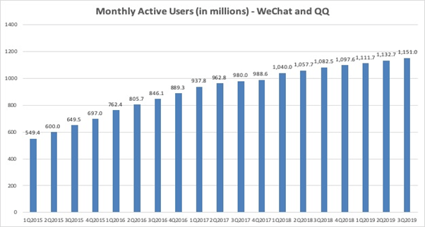 Tencent: Worst May Be Over - Tencent Holdings Limited (OTCMKTS:TCEHY) | Seeking Alpha