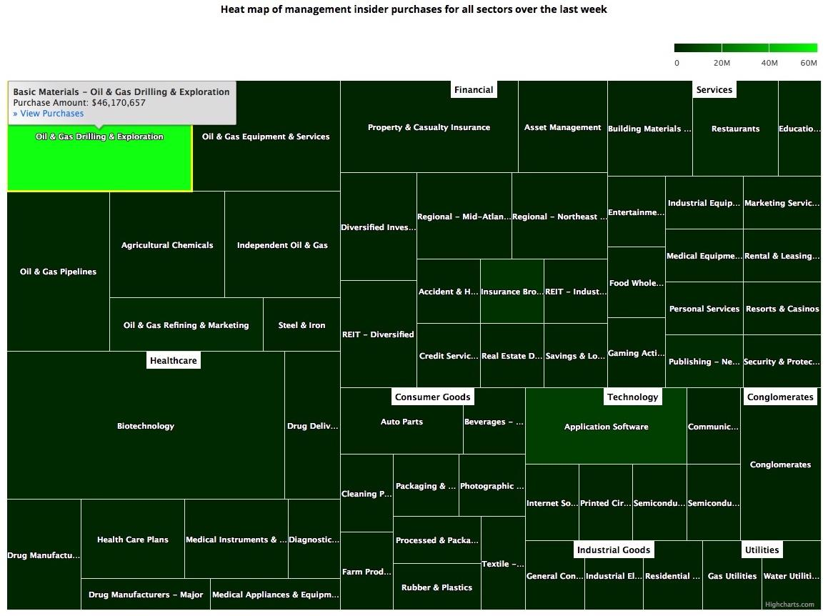 Insider Weekends: John Malone Purchases $75 Million Of ... on s&p 500 histogram, real-time s&p heat map, s&p 500 performance, s&p 500 board, s&p 500 futures, s&p 500 stocks, dow 500 heat map, s&p 500 tree map, s&p heat map live, s&p 500 distribution, s&p 500 charts,