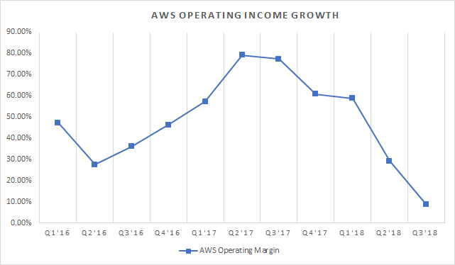 amzn earnings date 2020
