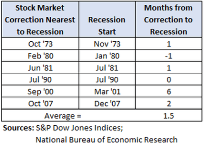 Stock market crashes before recessions