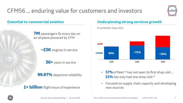 A slide showing the projected growth in service events for CFM engines