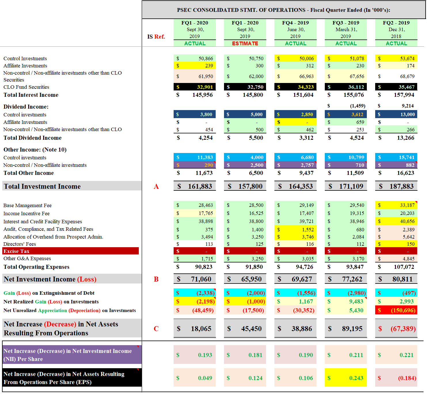 Detailed Analysis Of Prospect Capital's Fiscal Q1 2020 (Includes Current Recommendation And Updated Positive And Negative Catalysts/Factors)