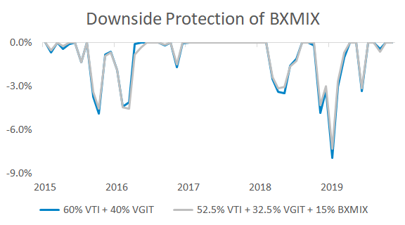 Graph showing the minimal difference between drawdowns of a regular portfolio and a portfolio with BXMIX.