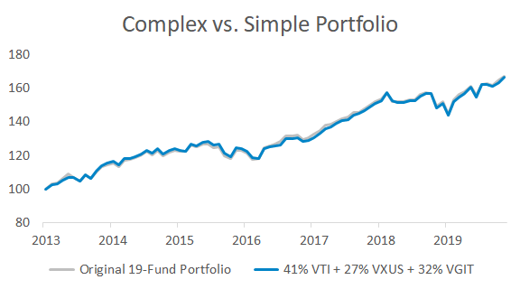 Graph showing the return similarity between a complex 19-fund portfolio and a simplified 3-fund portfolio.
