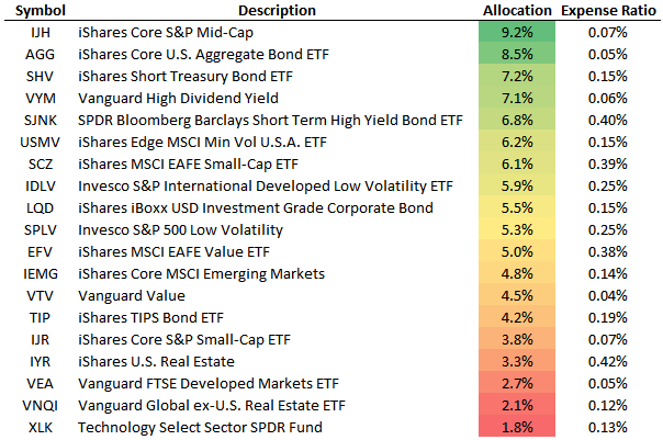 Table of 19 ETF holdings.