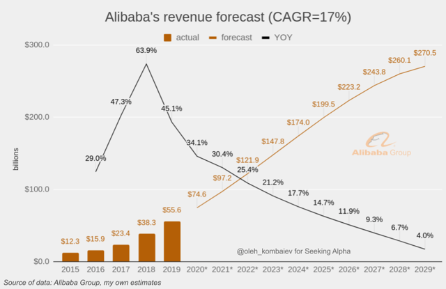 Alibaba DCF revenue forecast
