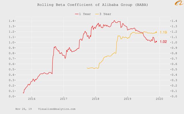 Alibaba Group Beta coefficient