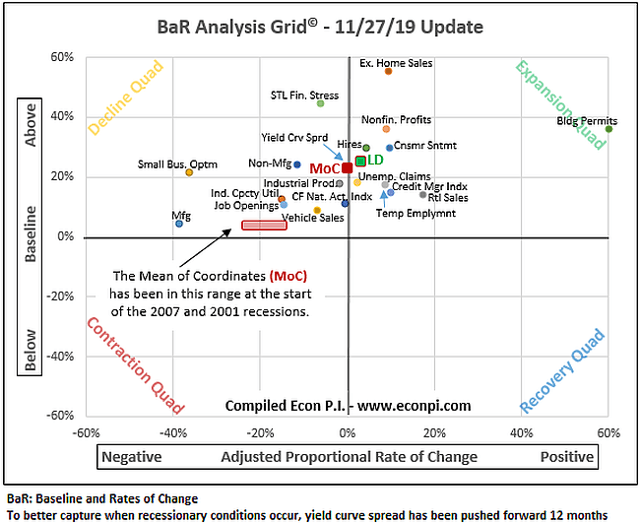 BaR analysis grid Nov 2019