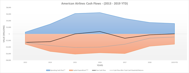 American Airlines cash flows