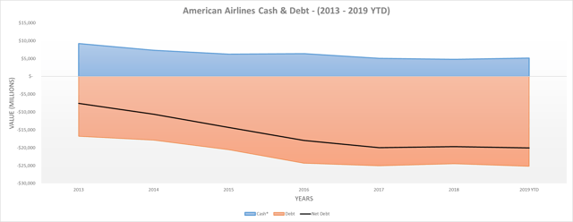 American Airlines cash and debt