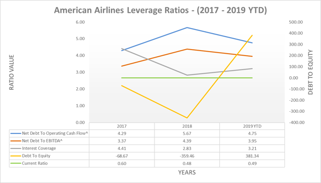 American Airlines leverage ratios