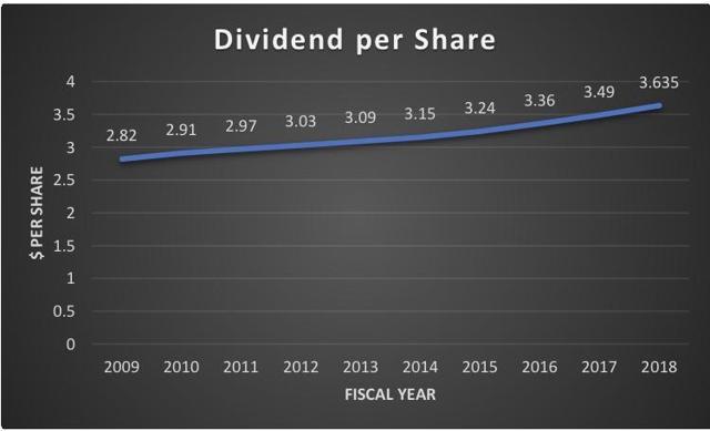 DUK Dividends (10-year chart)