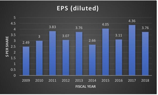 DUK 10-year EPS