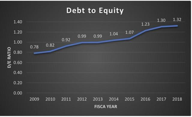 DUK Debt to Equity (10-year)