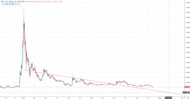 longhash bitcoin bloga investicija